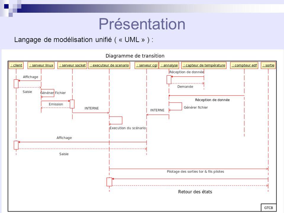 Présentation Langage de modélisation unifié ( « UML » ) :