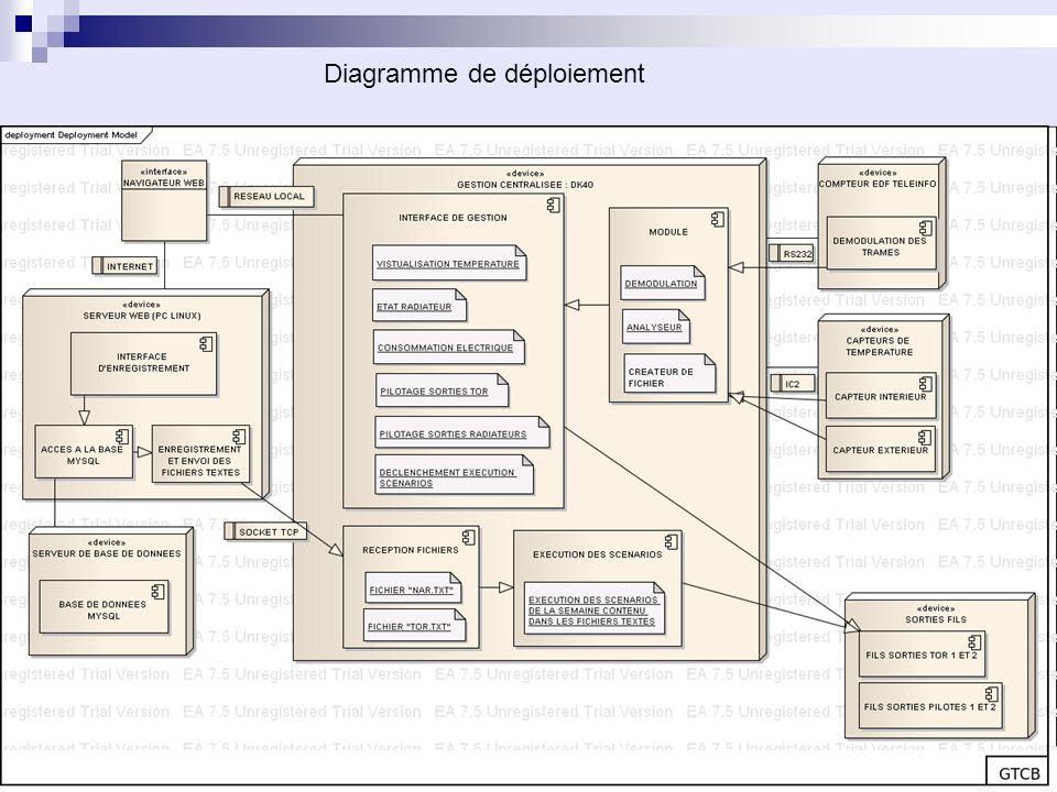 Diagramme de déploiement GTCB