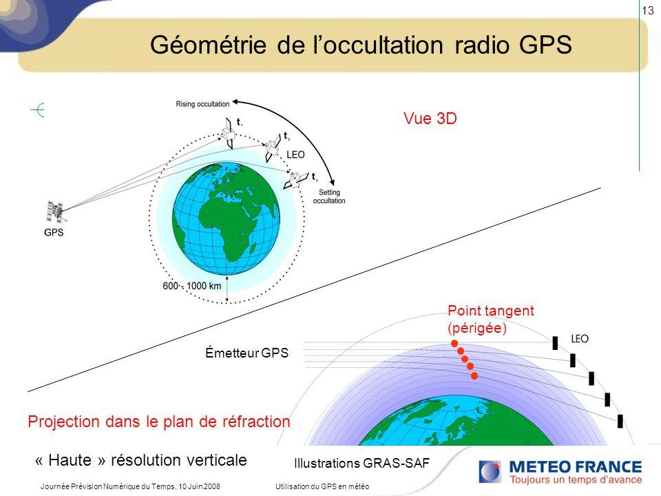 Journée Prévision Numérique du Temps, 10 Juin 2008Utilisation du GPS en météo 14 Interactions entre ondes GPS et milieu traversé Les interactions macroscopiques entre ondes électromagnétiques GPS (bande L, ~20 cm) et milieu traversé peuvent être résumées via lindice de réfraction (n, nombre complexe) –Direction de propagation nest pas une ligne droite –Vitesse de propagation inférieure à celle de la lumière dans le vide –Absorption & diffusion (partie imaginaire) Influences des propriétés physiques du milieu sur la réfraction –Formule de la réfractivité (N) reflète principalement La polarisabilité des molécules dair Le moment dipolaire des molécules deau e.g.