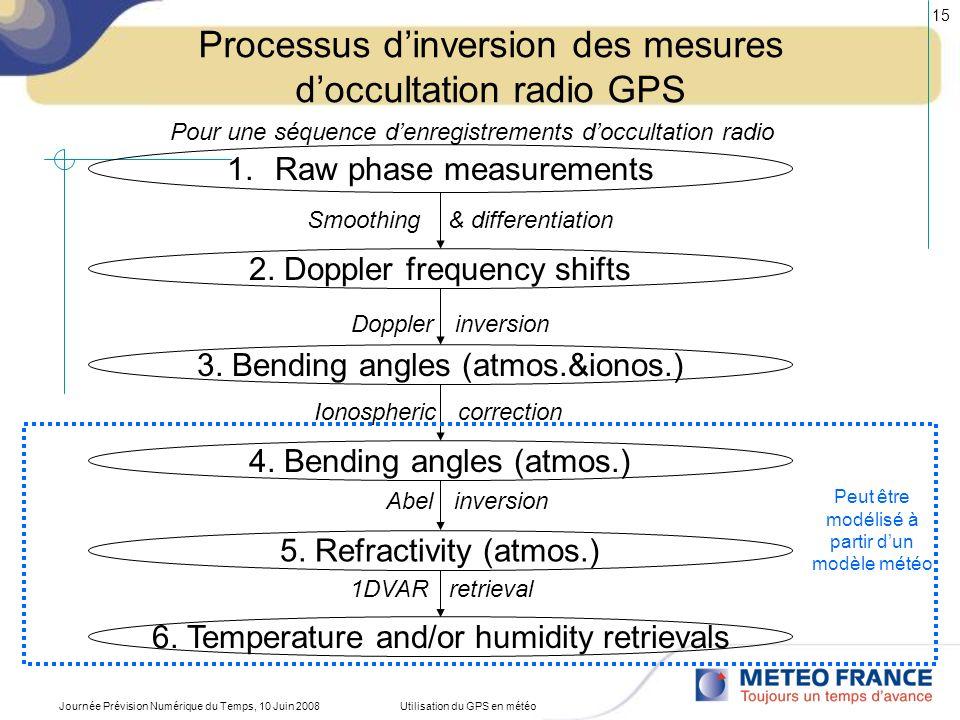Journée Prévision Numérique du Temps, 10 Juin 2008Utilisation du GPS en météo 16 Utilisation opérationnelle des données doccultation radio GPS Pays (Organisation) U.S.A.