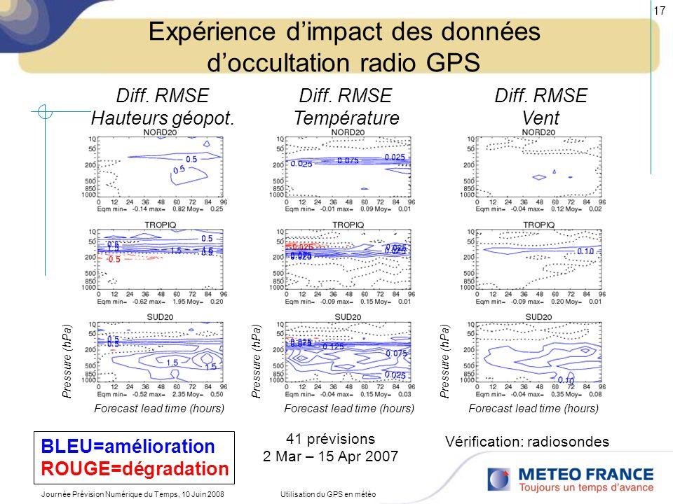 Journée Prévision Numérique du Temps, 10 Juin 2008Utilisation du GPS en météo 17 Expérience dimpact des données doccultation radio GPS 41 prévisions 2
