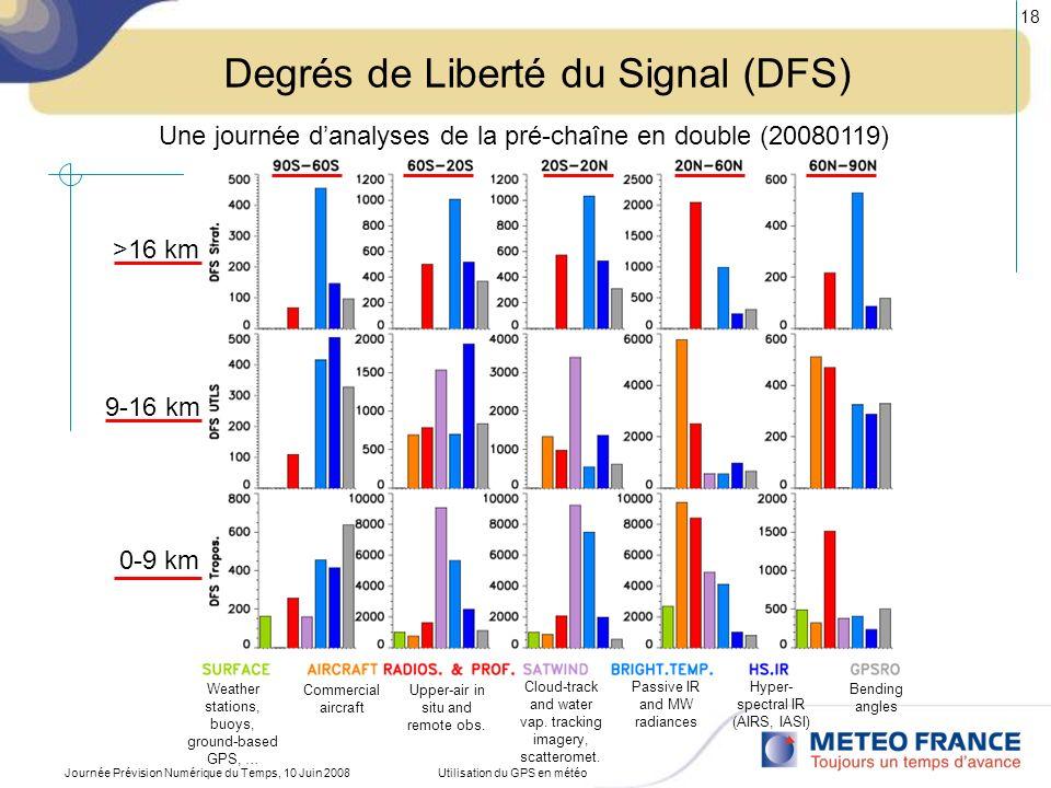 Journée Prévision Numérique du Temps, 10 Juin 2008Utilisation du GPS en météo 18 Degrés de Liberté du Signal (DFS) Weather stations, buoys, ground-bas