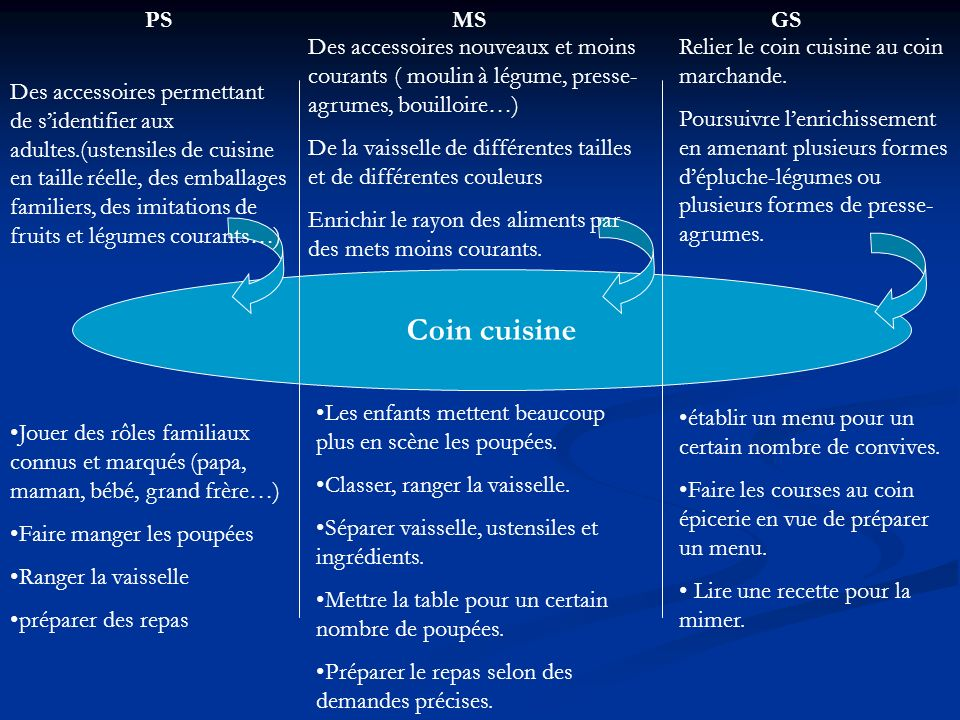 séquence coin cuisine ms » Photos de design d'intérieur et ...