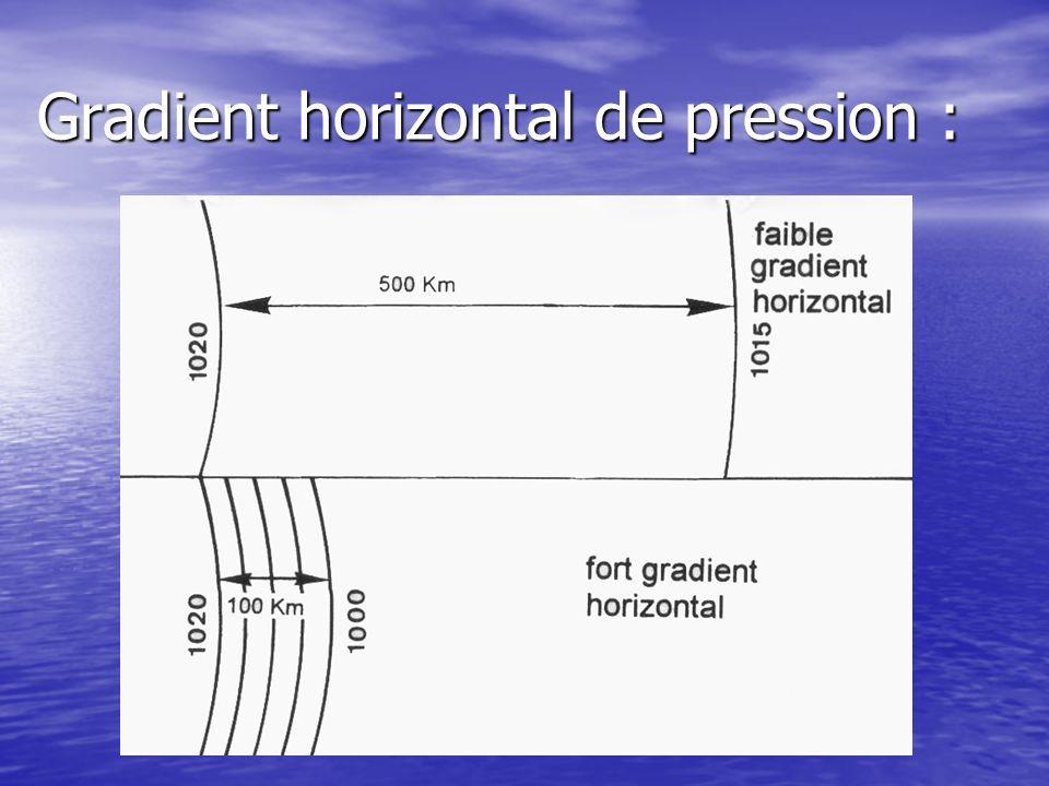 Gradient horizontal de pression :