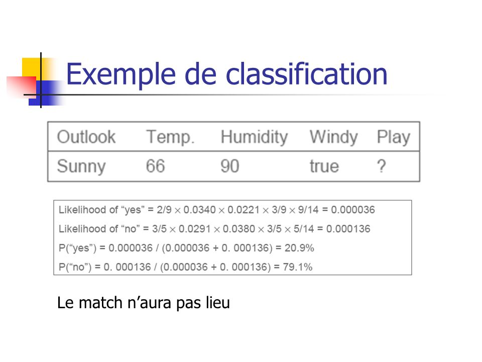 Exemple de classification Le match naura pas lieu