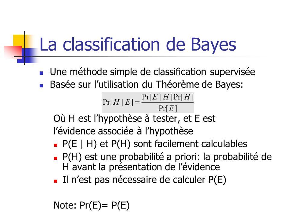 La classification de Bayes Une méthode simple de classification supervisée Basée sur lutilisation du Théorème de Bayes: Où H est lhypothèse à tester, et E est lévidence associée à lhypothèse P(E | H) et P(H) sont facilement calculables P(H) est une probabilité a priori: la probabilité de H avant la présentation de lévidence Il nest pas nécessaire de calculer P(E) Note: Pr(E)= P(E)