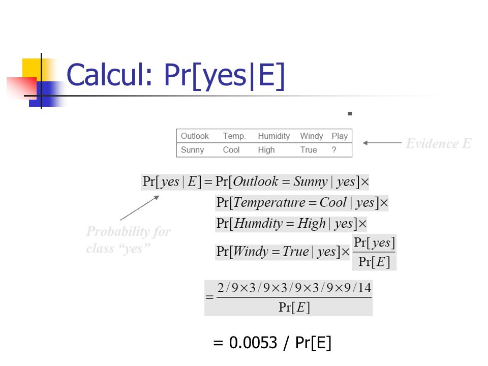 Calcul: Pr[yes|E] = 0.0053 / Pr[E]