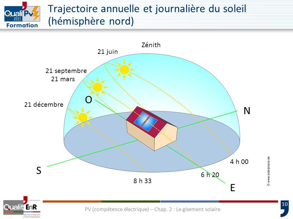10 Trajectoire annuelle et journalière du soleil (hémisphère nord) 2-4 Le soleil: source inépuisable O S N E 4 h 00 8 h 33 6 h 20 21 décembre 21 septe