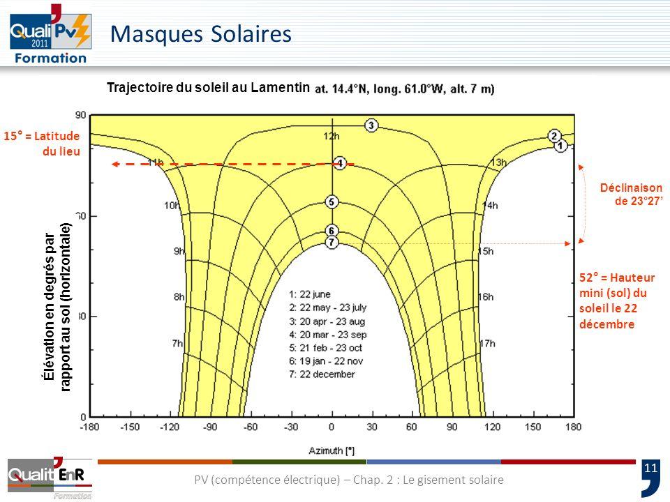 11 Élévation en degrés par rapport au sol (horizontale) Trajectoire du soleil au Lamentin 15° = Latitude du lieu 52° = Hauteur mini (sol) du soleil le
