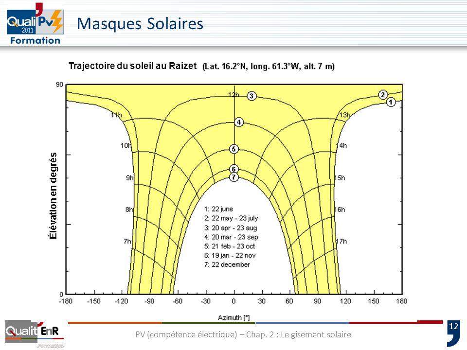 12 Masques Solaires Élévation en degrés Trajectoire du soleil au Raizet PV (compétence électrique) – Chap. 2 : Le gisement solaire