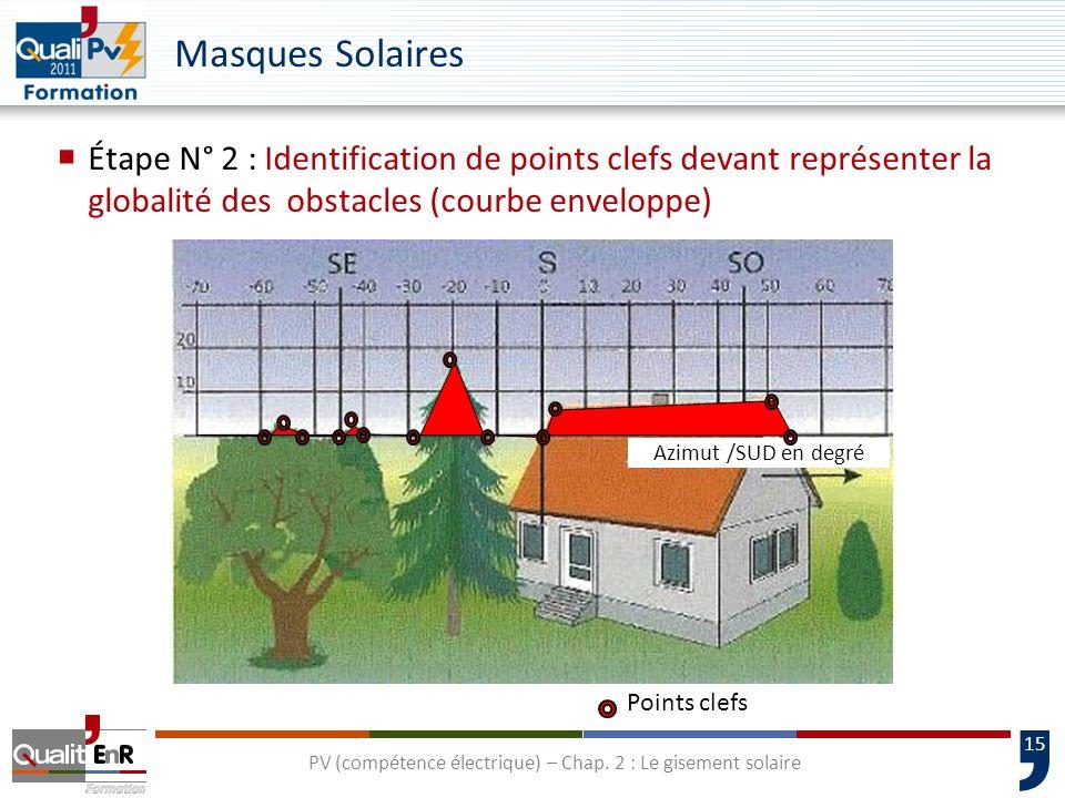 15 Points clefs Masques Solaires Étape N° 2 : Identification de points clefs devant représenter la globalité des obstacles (courbe enveloppe) Azimut /