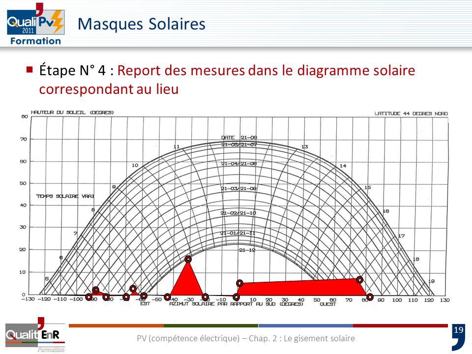 19 Étape N° 4 : Report des mesures dans le diagramme solaire correspondant au lieu Masques Solaires PV (compétence électrique) – Chap. 2 : Le gisement