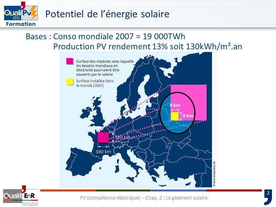 2 PV (compétence électrique) – Chap. 2 : Le gisement solaire Potentiel de lénergie solaire Bases :Conso mondiale 2007 = 19 000TWh Production PV rendem