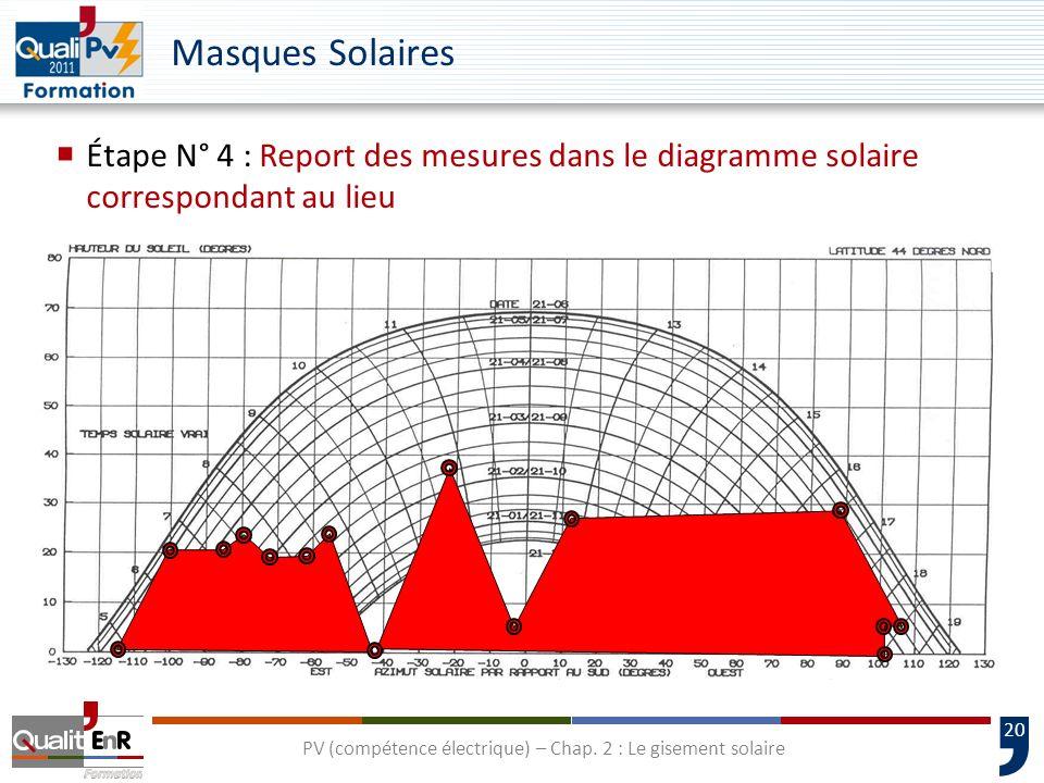 20 Étape N° 4 : Report des mesures dans le diagramme solaire correspondant au lieu Masques Solaires PV (compétence électrique) – Chap. 2 : Le gisement
