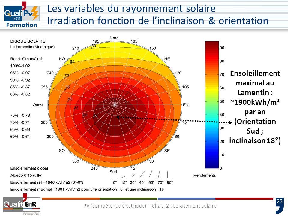 23 Ensoleillement maximal au Lamentin : ~1900kWh/m² par an (Orientation Sud ; inclinaison 18°) Les variables du rayonnement solaire Irradiation foncti