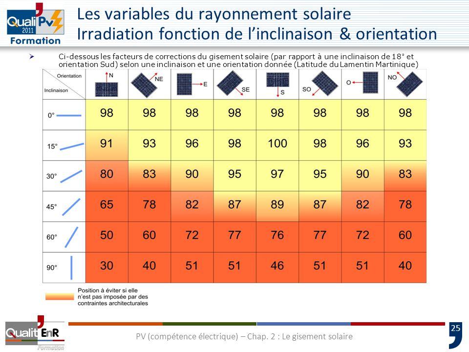 25 Ci-dessous les facteurs de corrections du gisement solaire (par rapport à une inclinaison de 18° et orientation Sud) selon une inclinaison et une o