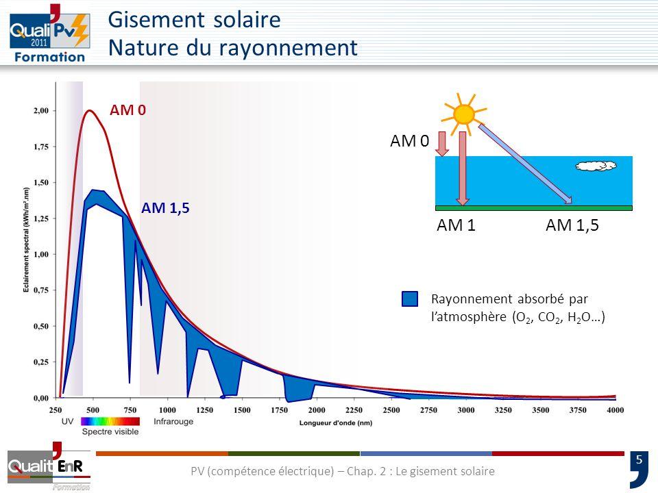 5 Gisement solaire Nature du rayonnement AM 1,5 AM 0 AM 1 AM 0 AM 1,5 Rayonnement absorbé par latmosphère (O 2, CO 2, H 2 O…) PV (compétence électriqu