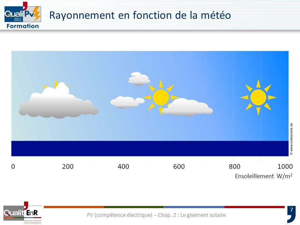 7 Rayonnement en fonction de la météo Ciel couvertNuages épars, soleil Rayonnement diffus principalementRayonnement direct principalement Ensoleilleme