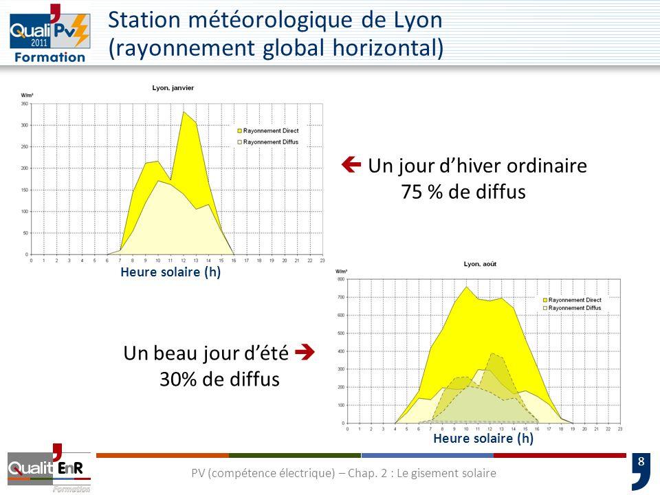 8 Station météorologique de Lyon (rayonnement global horizontal) Un jour dhiver ordinaire 75 % de diffus Un beau jour dété 30% de diffus Heure solaire