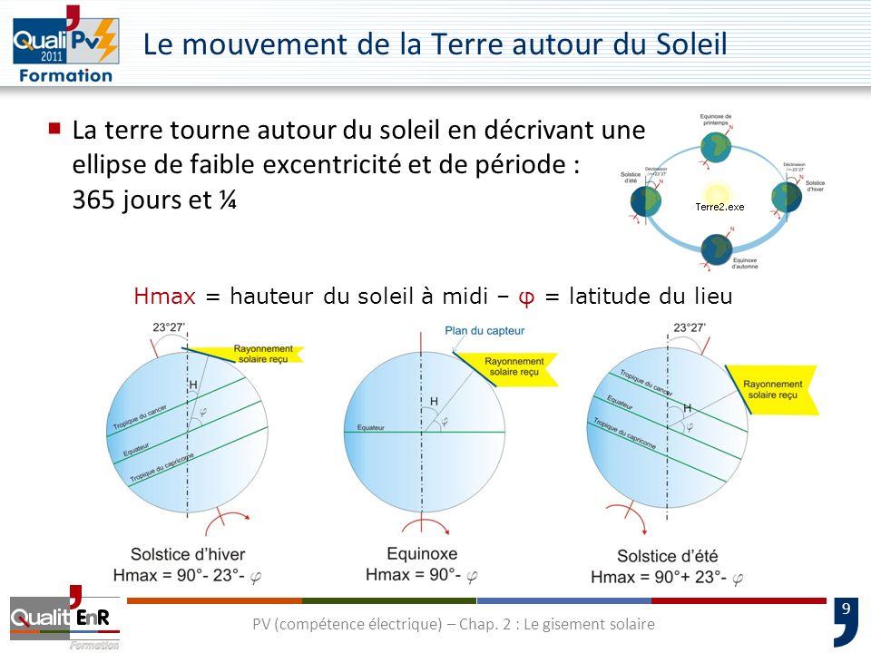 9 Le mouvement de la Terre autour du Soleil La terre tourne autour du soleil en décrivant une ellipse de faible excentricité et de période : 365 jours