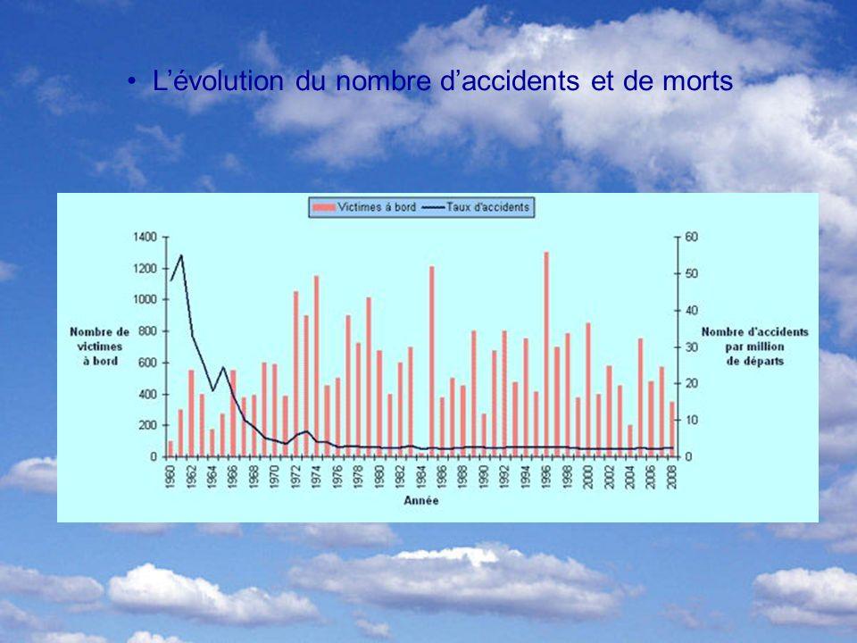 Lévolution du nombre daccidents et de morts