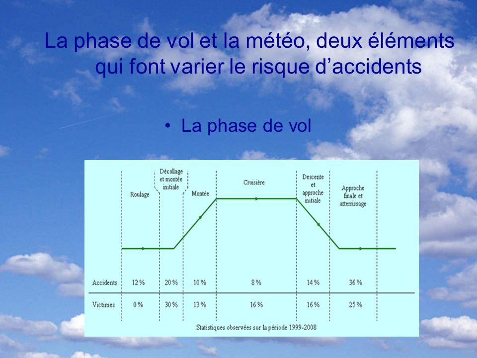 La phase de vol et la météo, deux éléments qui font varier le risque daccidents La phase de vol