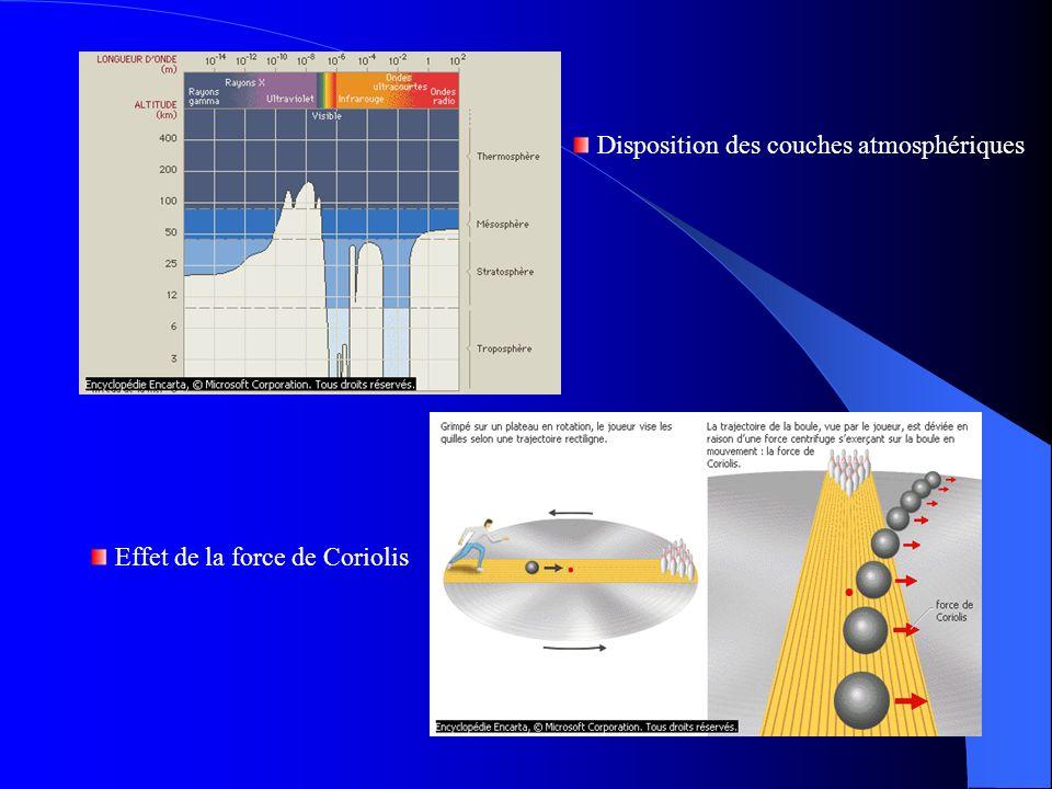 Disposition des couches atmosphériques Effet de la force de Coriolis