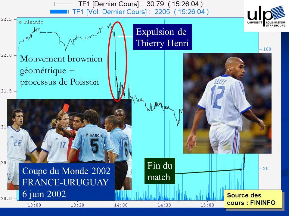 Source des cours : FININFO Expulsion de Thierry Henri Fin du match Coupe du Monde 2002 FRANCE-URUGUAY 6 juin 2002 Mouvement brownien géométrique + processus de Poisson