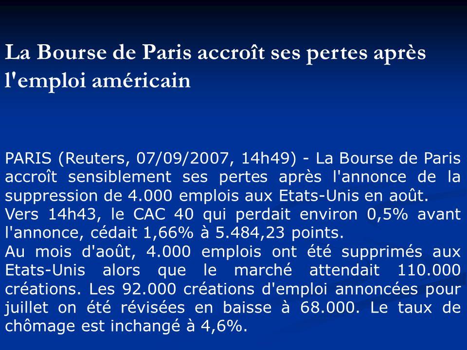 La Bourse de Paris accroît ses pertes après l emploi américain PARIS (Reuters, 07/09/2007, 14h49) - La Bourse de Paris accroît sensiblement ses pertes après l annonce de la suppression de 4.000 emplois aux Etats-Unis en août.