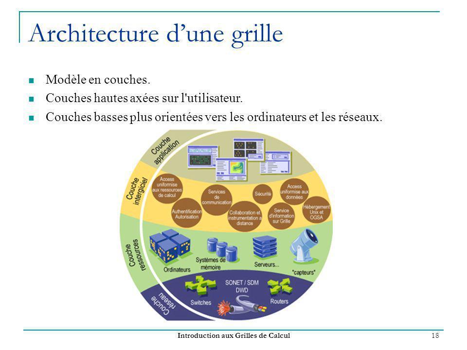 Introduction aux Grilles de Calcul 18 Architecture dune grille Modèle en couches. Couches hautes axées sur l'utilisateur. Couches basses plus orientée