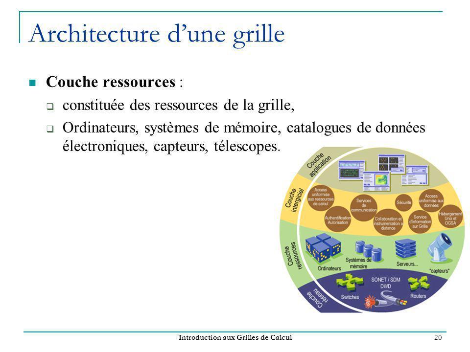 Introduction aux Grilles de Calcul 20 Architecture dune grille Couche ressources : constituée des ressources de la grille, Ordinateurs, systèmes de mé