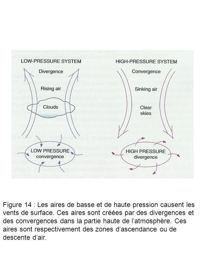 Figure 14 : Les aires de basse et de haute pression causent les vents de surface. Ces aires sont créées par des divergences et des convergences dans l