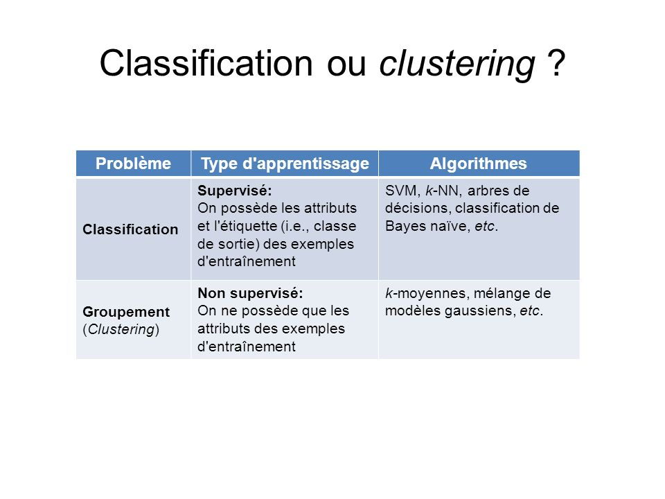 Classification ou clustering ? ProblèmeType d'apprentissageAlgorithmes Classification Supervisé: On possède les attributs et l'étiquette (i.e., classe
