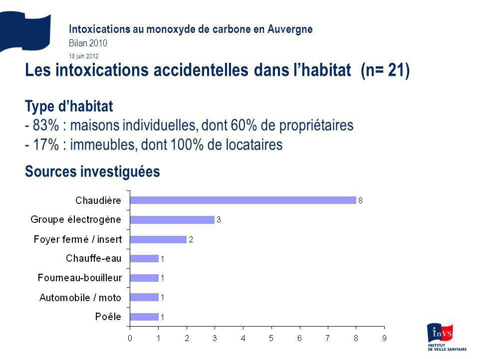 Les intoxications accidentelles dans lhabitat (n= 21) Type dhabitat - 83% : maisons individuelles, dont 60% de propriétaires - 17% : immeubles, dont 100% de locataires Sources investiguées Intoxications au monoxyde de carbone en Auvergne Bilan 2010 18 juin 2012