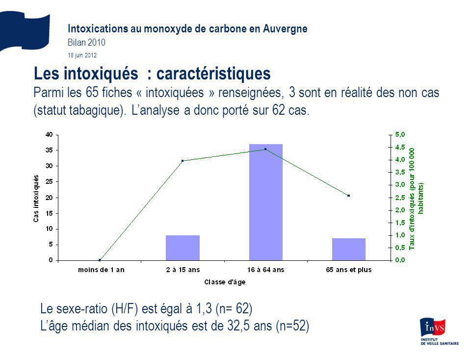 Les intoxiqués : caractéristiques Parmi les 65 fiches « intoxiquées » renseignées, 3 sont en réalité des non cas (statut tabagique). Lanalyse a donc p