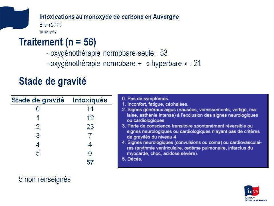 Traitement (n = 56) - oxygénothérapie normobare seule : 53 - oxygénothérapie normobare + « hyperbare » : 21 5 non renseignés Stade de gravité Intoxications au monoxyde de carbone en Auvergne Bilan 2010 18 juin 2012