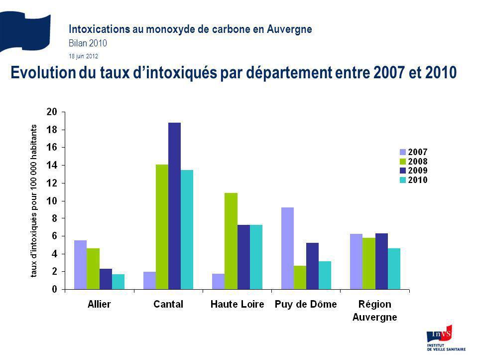 Intoxications au monoxyde de carbone en Auvergne Bilan 2010 18 juin 2012 Evolution du taux dintoxiqués par département entre 2007 et 2010