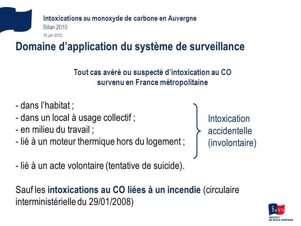 Domaine dapplication du système de surveillance Tout cas avéré ou suspecté dintoxication au CO survenu en France métropolitaine - dans lhabitat ; - da