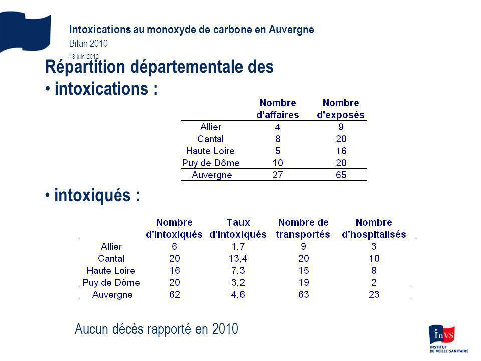 Intoxications au monoxyde de carbone en Auvergne Bilan 2010 18 juin 2012 Répartition départementale des intoxications : intoxiqués : Aucun décès rapporté en 2010