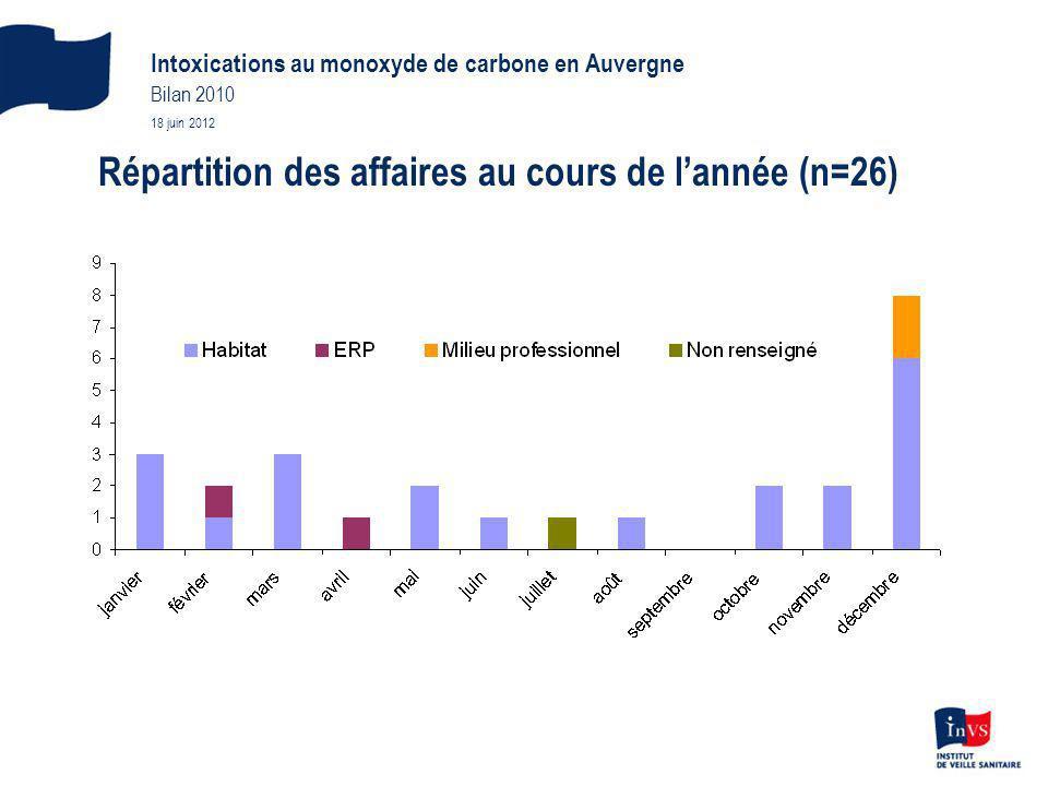 Répartition des affaires au cours de lannée (n=26) Intoxications au monoxyde de carbone en Auvergne Bilan 2010 18 juin 2012