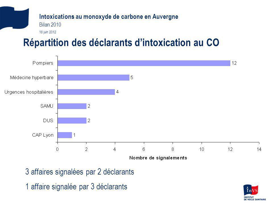 Répartition des déclarants dintoxication au CO Intoxications au monoxyde de carbone en Auvergne Bilan 2010 18 juin 2012 3 affaires signalées par 2 déclarants 1 affaire signalée par 3 déclarants