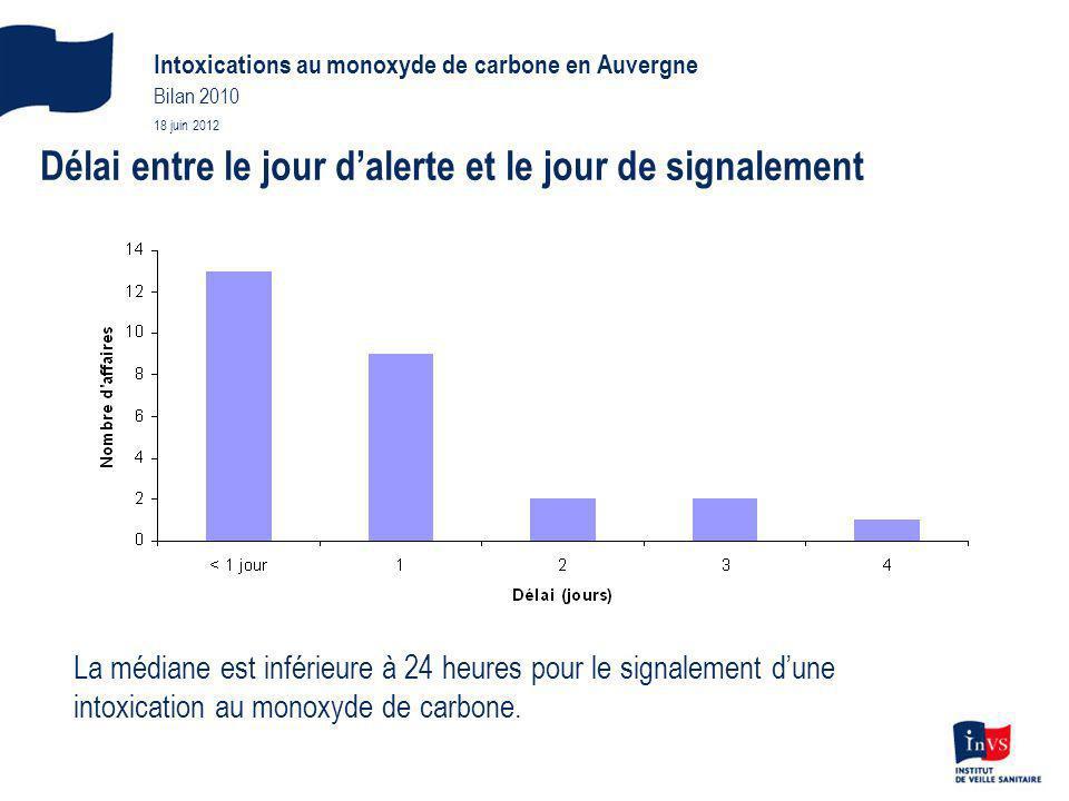 Conditions de survenue Type dintoxication - accidentel : 26 intoxications - tentative de suicide : 1 Lieu de survenue des intoxications - habitat : 21 intoxications - ERP :2 - milieu professionnel : 2 - non renseigné :1 Intoxications au monoxyde de carbone en Auvergne Bilan 2010 18 juin 2012