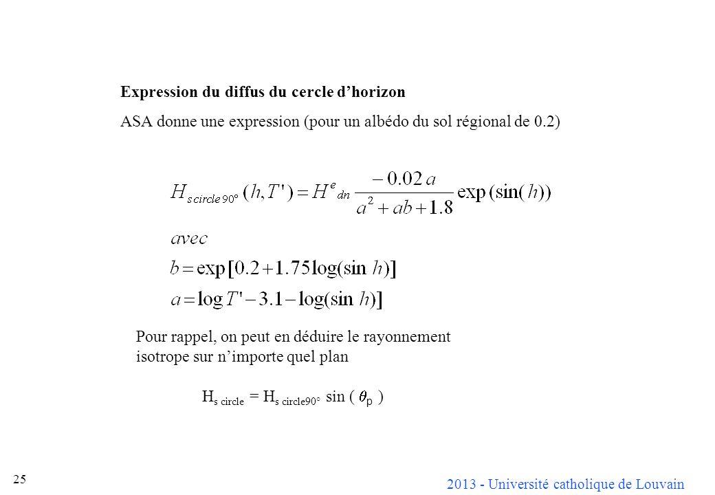 2013 - Université catholique de Louvain 25 Expression du diffus du cercle dhorizon ASA donne une expression (pour un albédo du sol régional de 0.2) Po