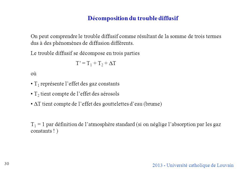 2013 - Université catholique de Louvain 30 Décomposition du trouble diffusif On peut comprendre le trouble diffusif comme résultant de la somme de tro