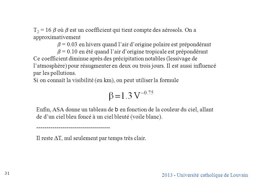 2013 - Université catholique de Louvain 31 T 2 = 16 où est un coefficient qui tient compte des aérosols. On a approximativement = 0.03 en hivers quand