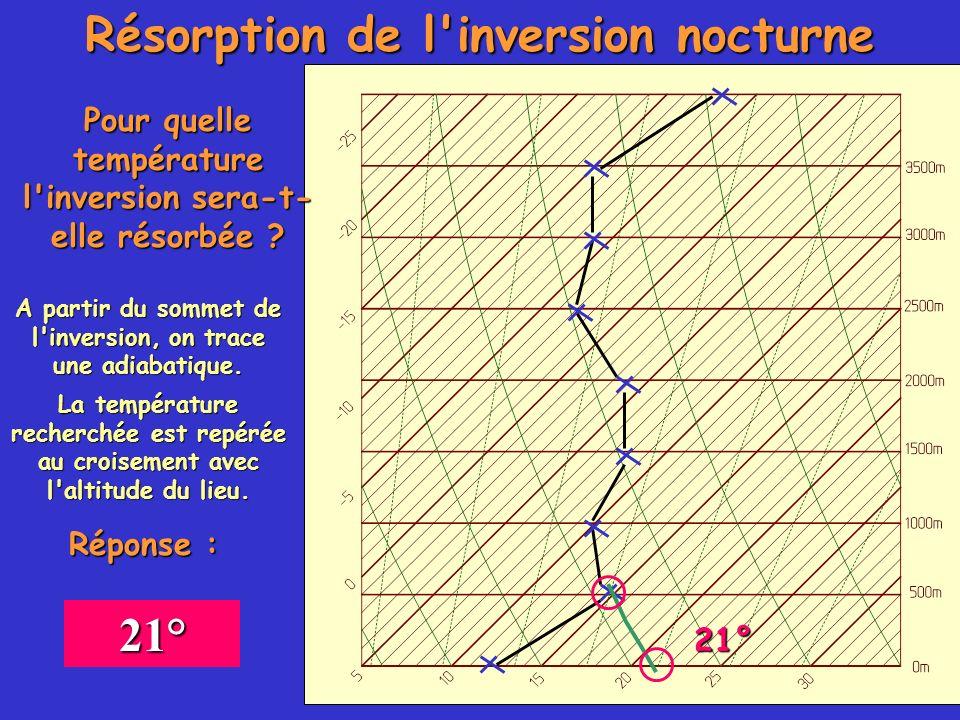 Résorption de l'inversion nocturne Pour quelle température l'inversion sera-t- elle résorbée ? A partir du sommet de l'inversion, on trace une adiabat