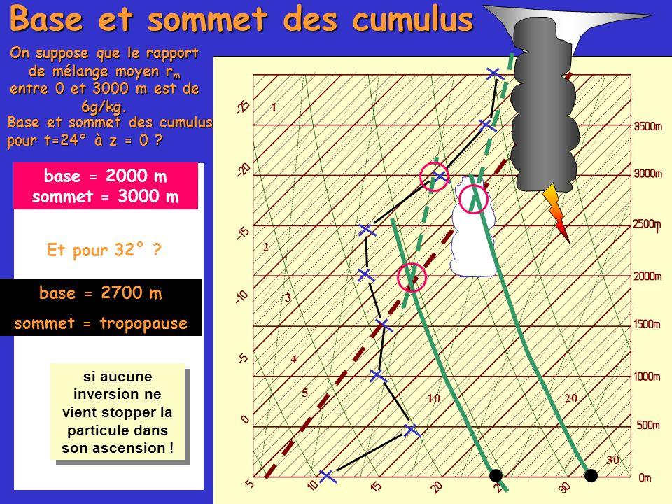 Le sommet du nuage est déterminé par l intersection de la pseudoadiabatique issue du point de condensation, et de la courbe du sondage. 1 2 3 4 5 1020