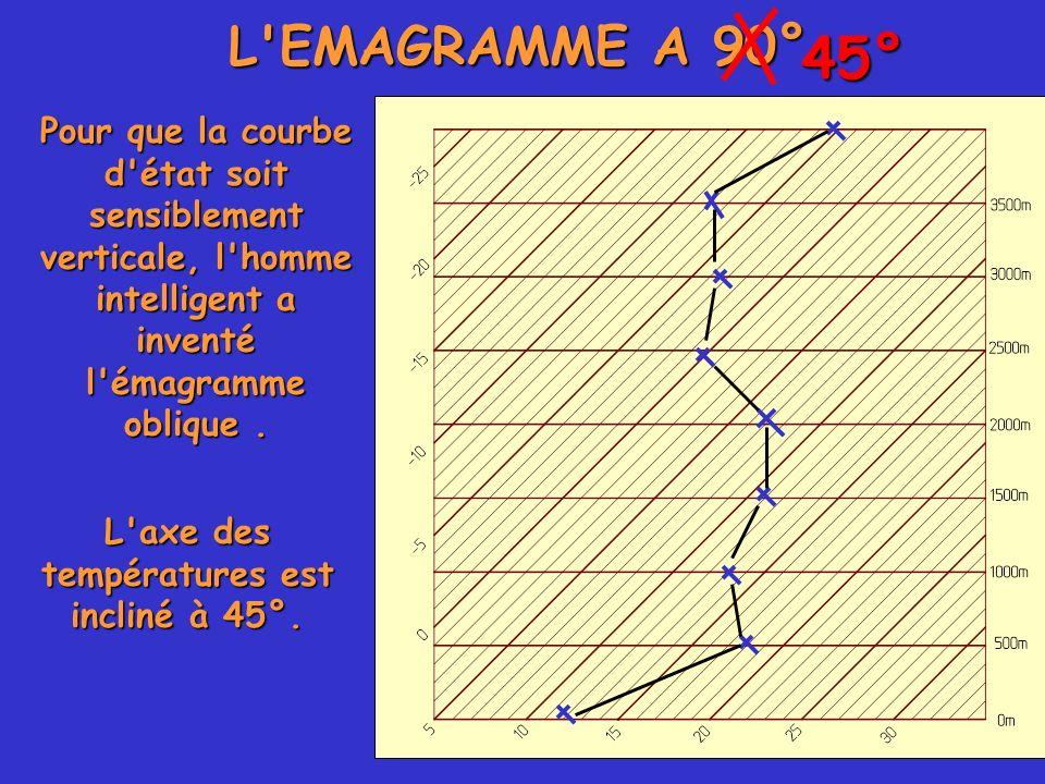 L'EMAGRAMME A 90° Pour que la courbe d'état soit sensiblement verticale, l'homme intelligent a inventé l'émagramme oblique. 45° L'axe des températures