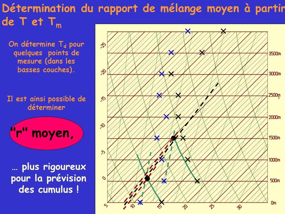 Détermination du rapport de mélange moyen à partir de T et T m On détermine T d pour quelques points de mesure (dans les basses couches). Il est ainsi