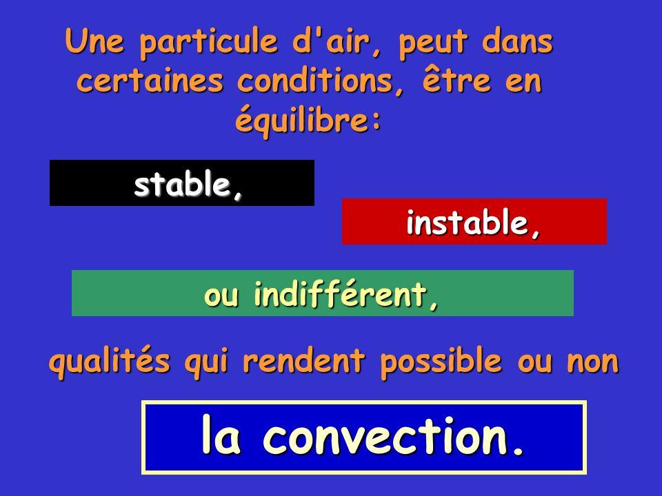 Une particule d'air, peut dans certaines conditions, être en équilibre: stable, stable, instable, ou indifférent, qualités qui rendent possible ou non